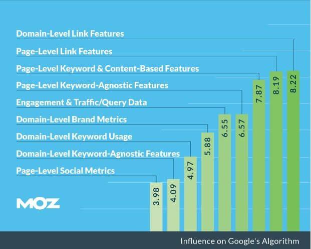 Ranking factoren Google