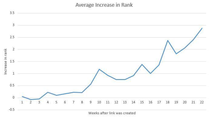 linkbuilding resultaat