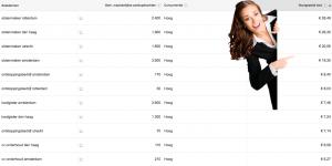 klikprijzen in Google