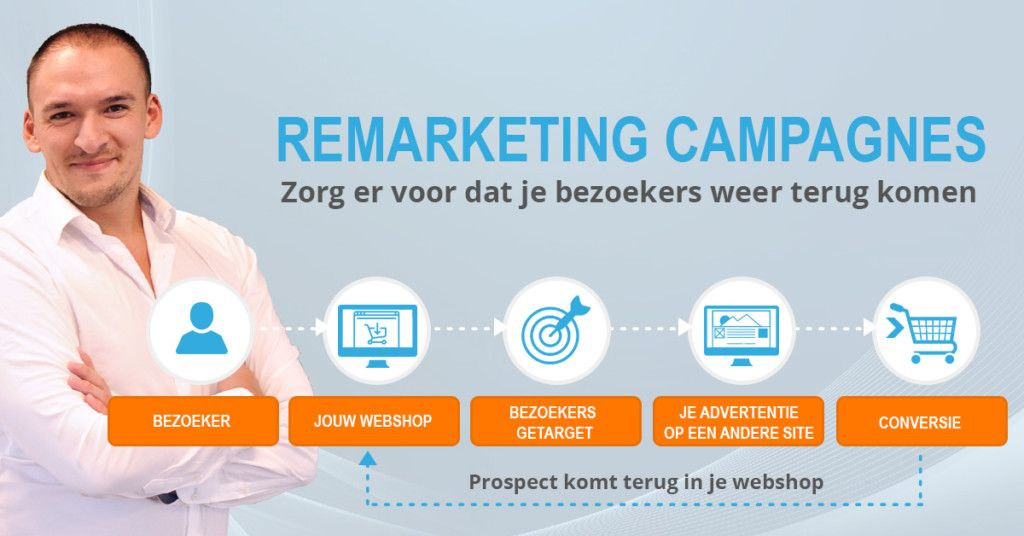 Remarketing: Begin er direct mee!