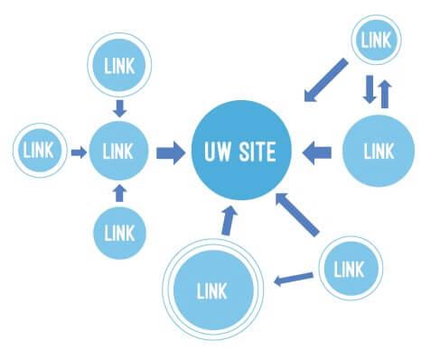 Hoe kom je aan links voor je website