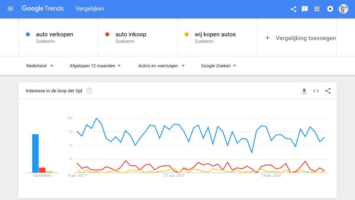 Google Trends gebruiken voor zoekwoorden analyse