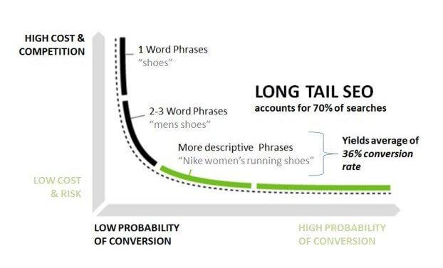 Short tail versus long tail