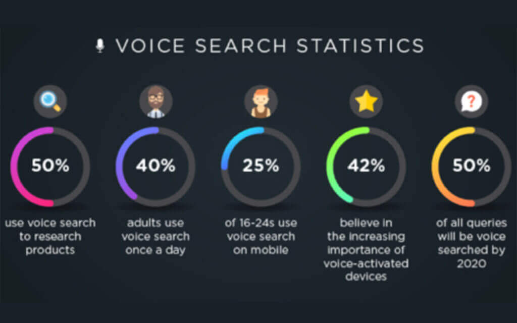 trends voice search