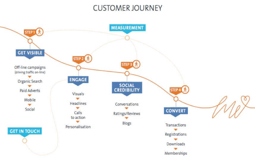 Customer journey en bloggen