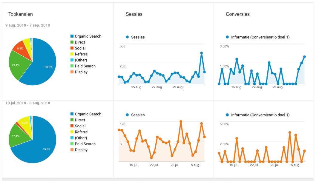Acquisitie Overzicht Analytics