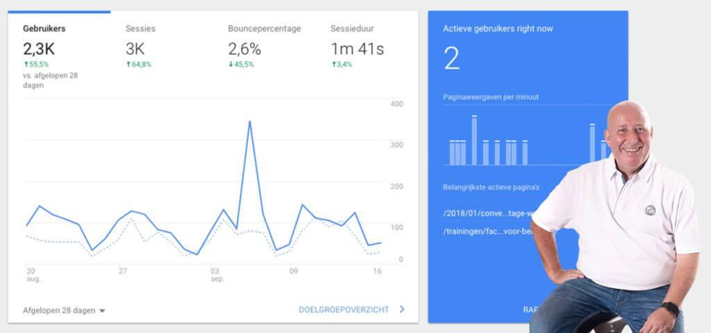 Wat kan je met Google Analytics? Dit zijn de 6 belangrijkste functies
