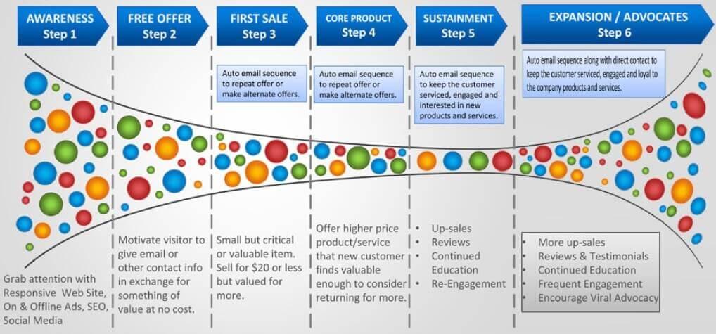 De customer Journey Als Marketing Formule