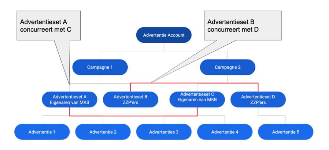Facebook Campagnestructuur - Concurrentie met jezelf