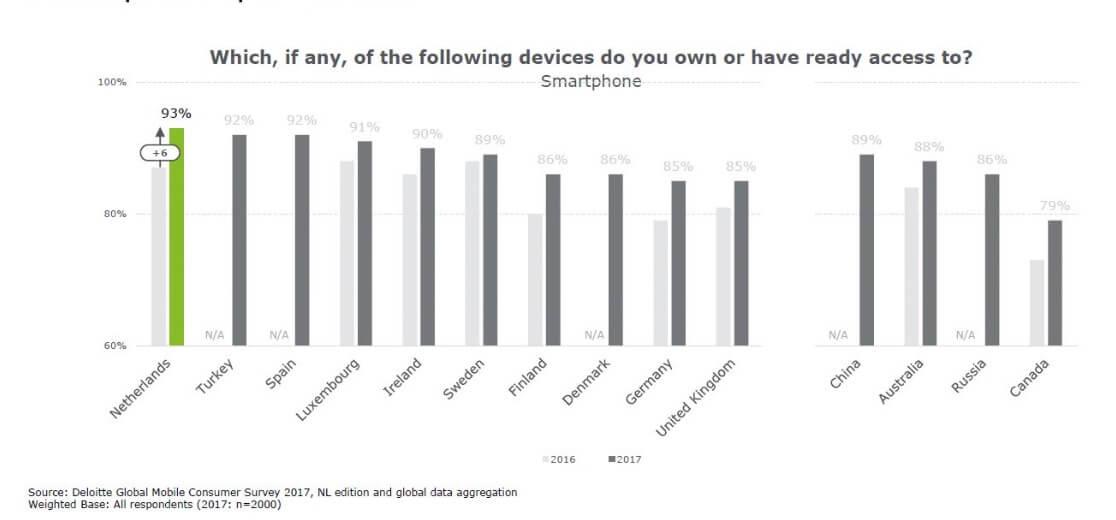 Smartphone gebruik Nederland