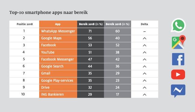 Top 10 smartphone gebruik