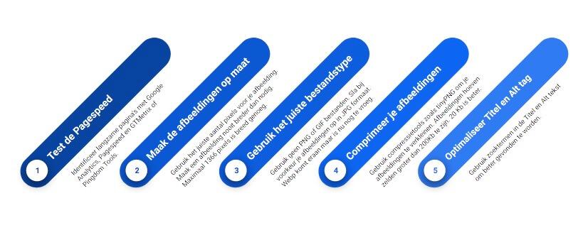 Afbeeldingen optimaliseren in 5 stappen