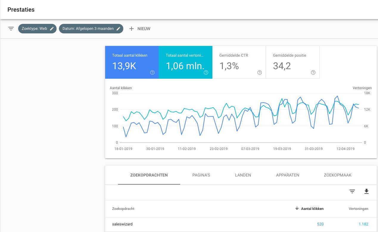 Prestaties website meten in Search Console