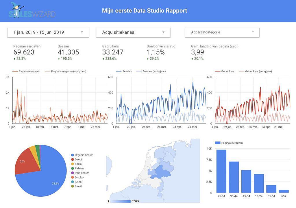 Voorbeeld Data Studio Rapport