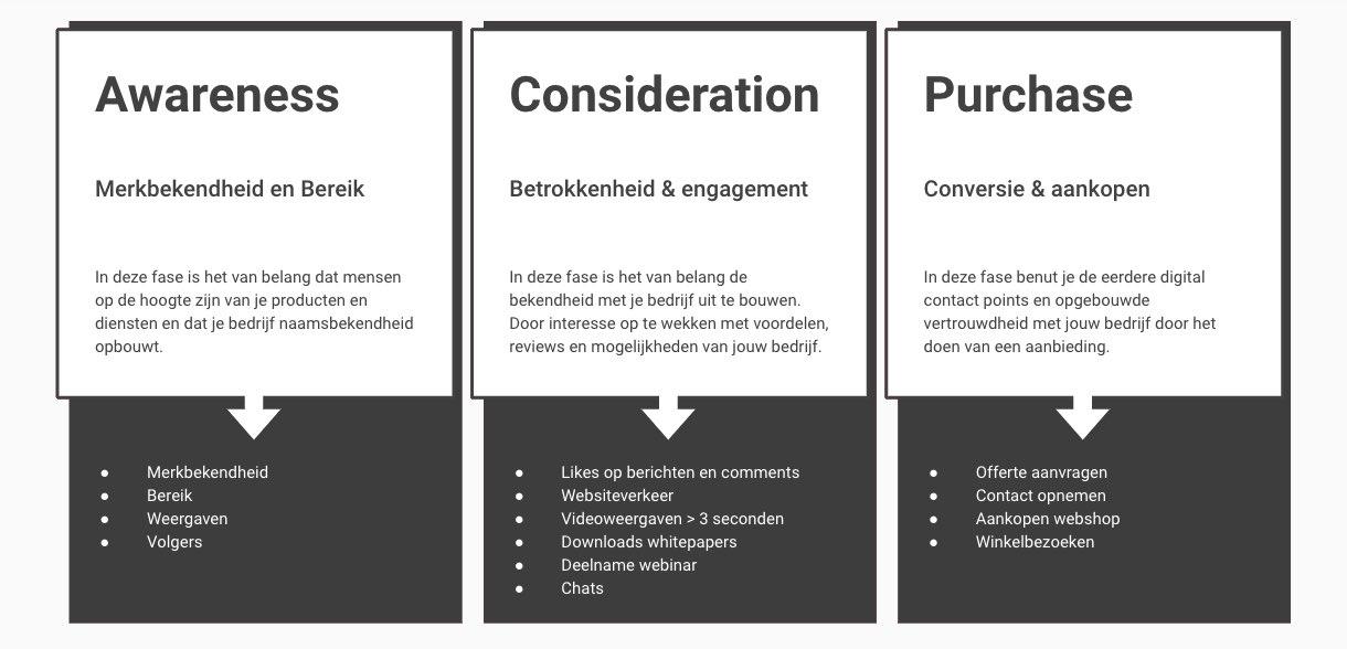 KPI's vaststellen met behulp van de customer journey