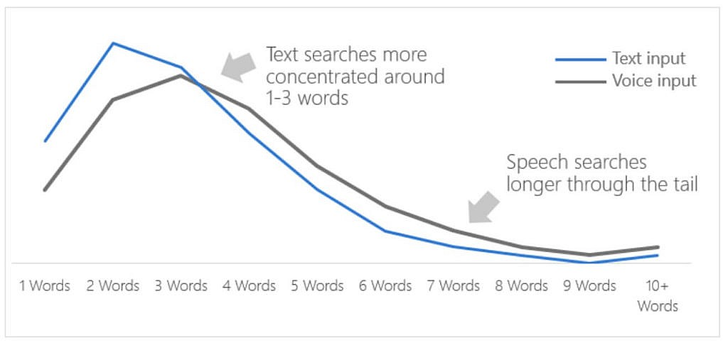 Aantal woorden in gesproken zoekopdrachten