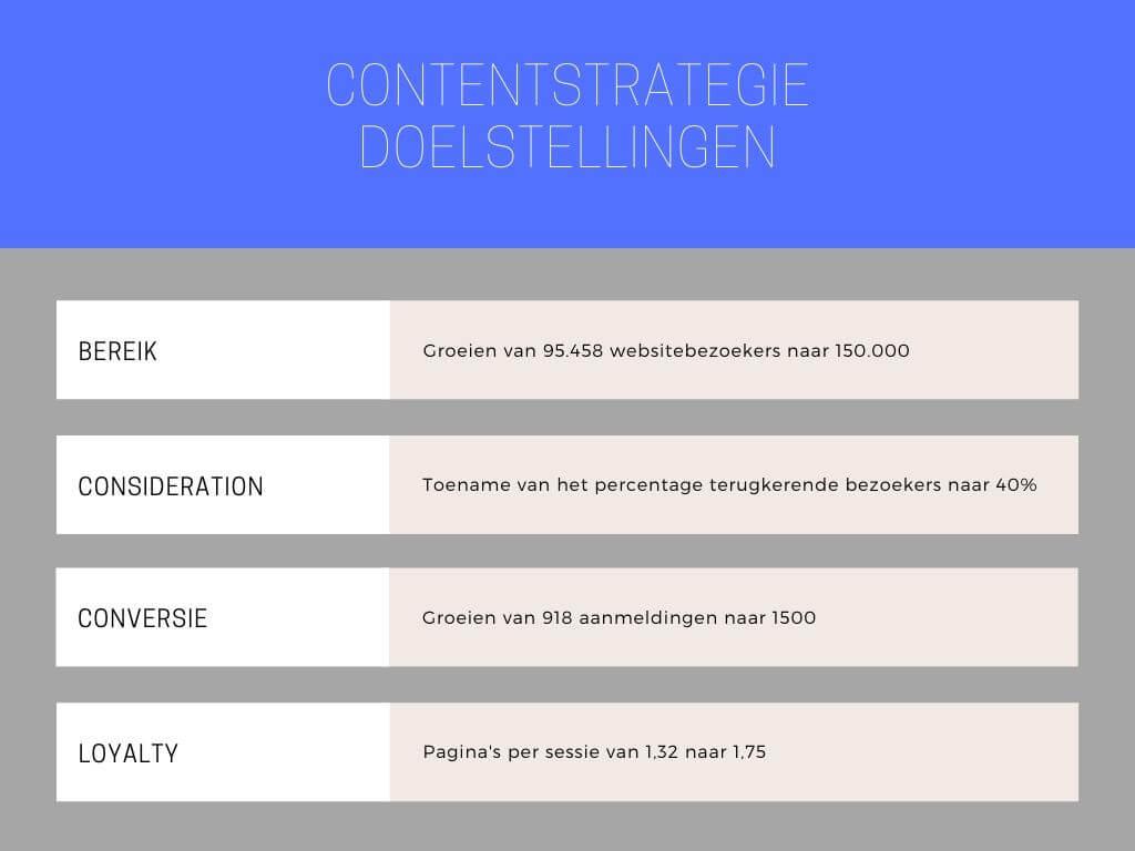 Doelstellingen Contentstrategie
