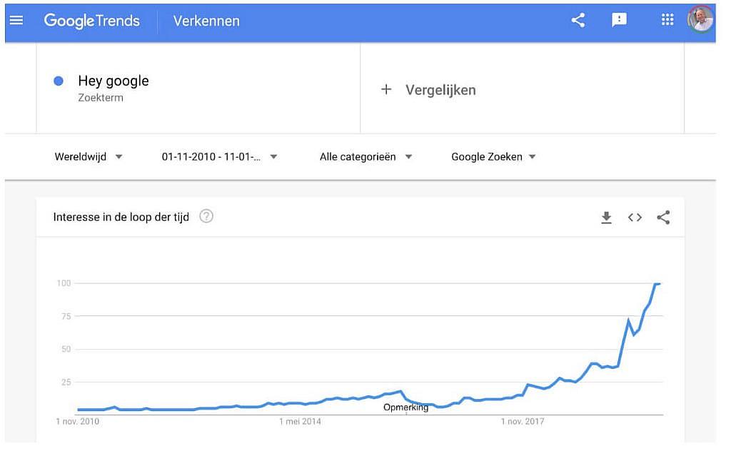 Google Trends in Voice