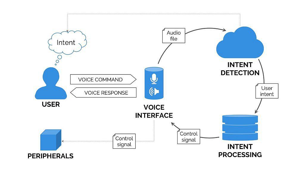 Hoe werkt Voice Search?