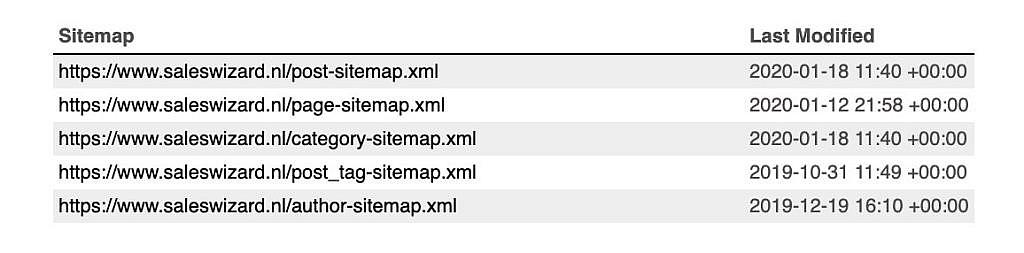 Sitemap Saleswizard