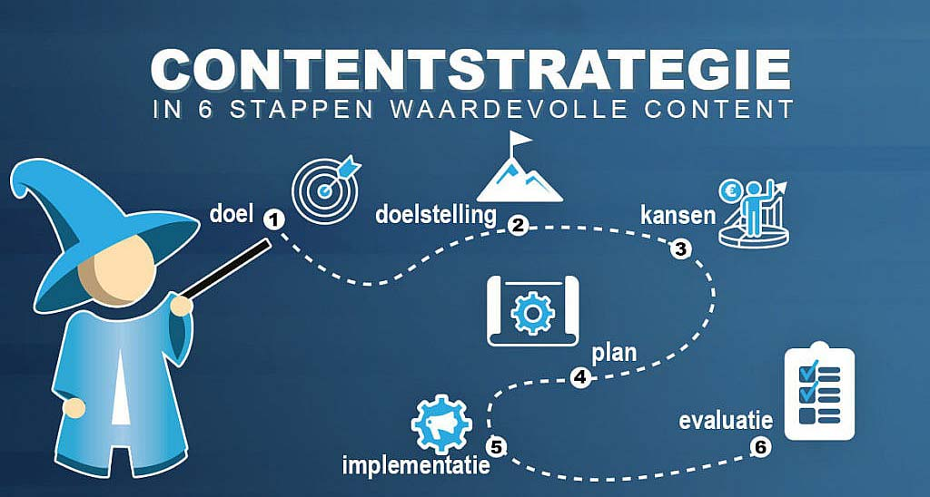 contentstrategie in 6 stappen