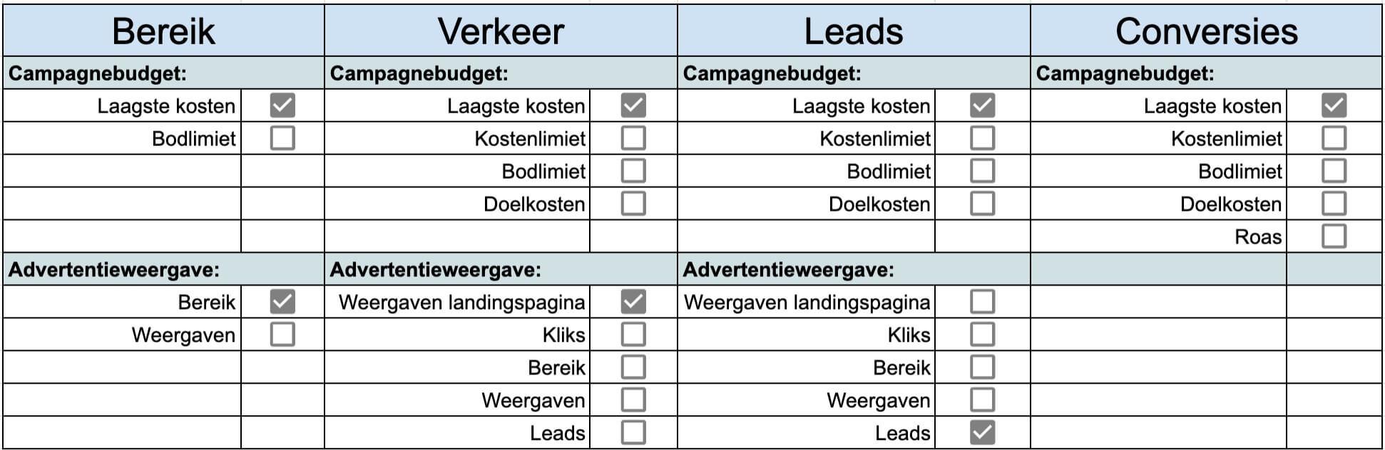 Biedstrategie per campagne