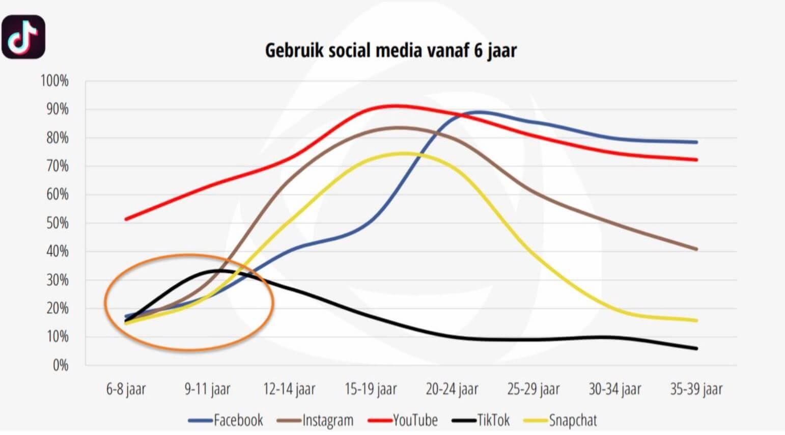 Gebruik Social Media per leeftijdsgroep