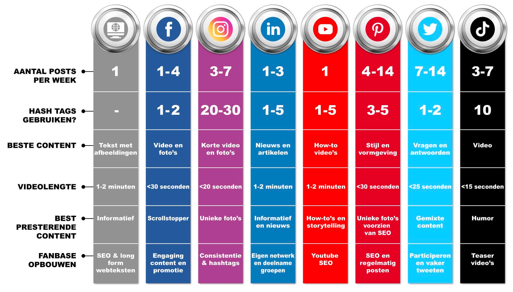 Hoe vaak posten op social media?