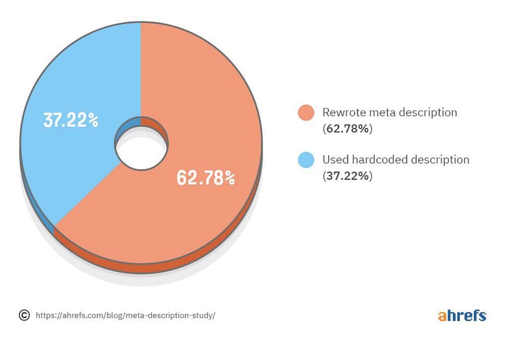 Google herschrijft 62,37% van alle meta beschrijvingen