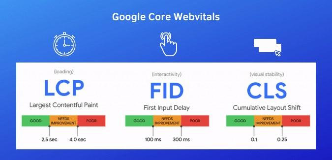 Google Core Webvitals