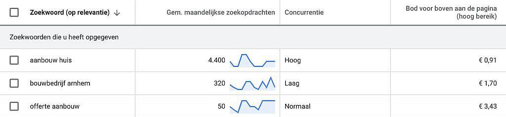 Zoekintentie versus kostprijs per klik
