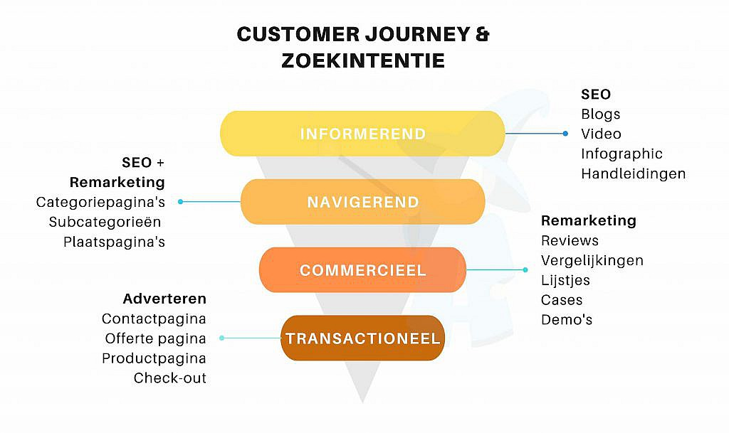 Zoekintentie en de customer journey