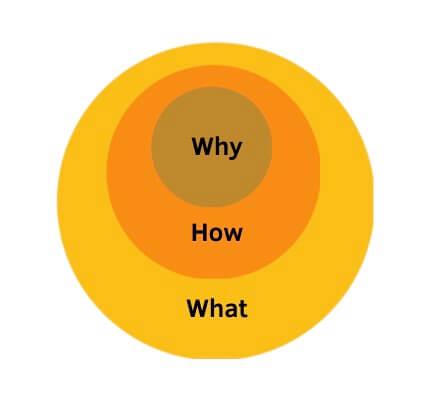 Branding - golden circle