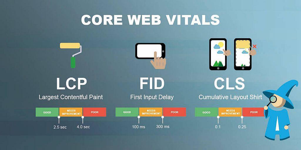 Wat zijn Google Core Web Vitals?